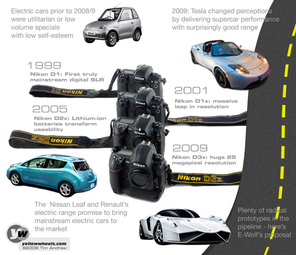 Digital camera and electric car timeline